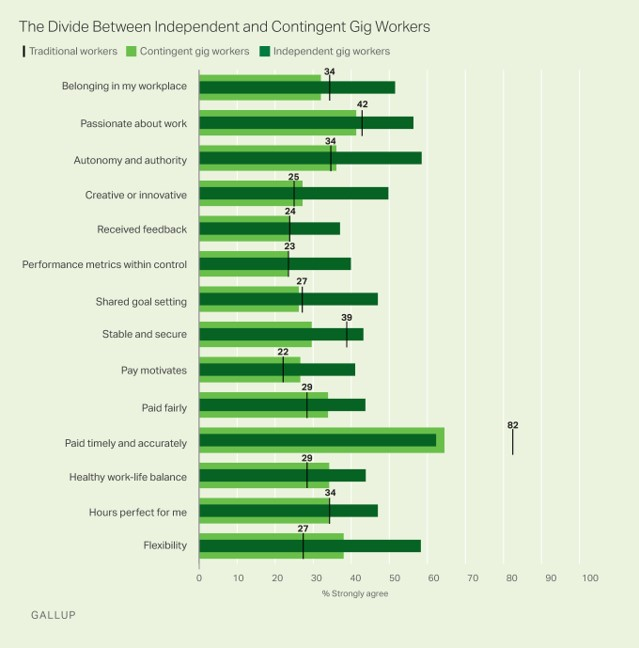 Gallup gig worker sat chart 2018